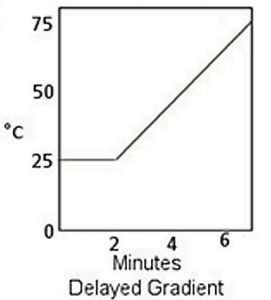 delayed heating gradient